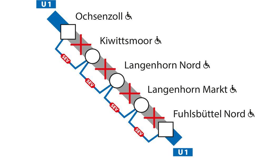 Von Freitag, den 18. Juni, 21.30 Uhr, bis Sonntag, den 20. Juni, Betriebsschluss, fahren zwischen den U1-Haltestellen Ochsenzoll und Fuhlsbüttel Nord keine Züge.