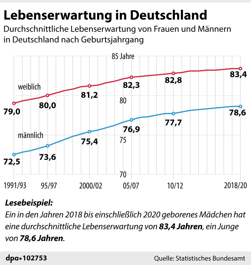 Grafik mit der Lebenserwartung in Deutschland