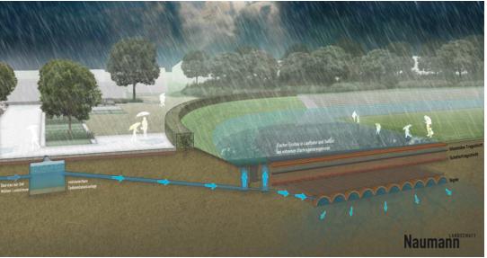 Visualisierung überfluteter Sportplatz