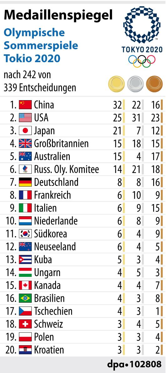 Der Medaillenspiegel nach 242 von 339 Entscheidungen in Tokio.