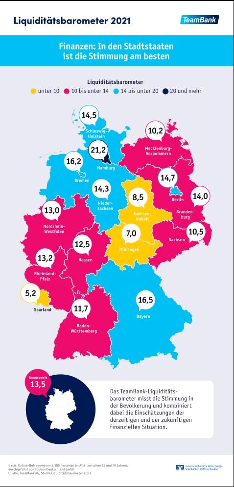 Liquiditätsbarometer 2021: Die Bundesländer im Überblick.