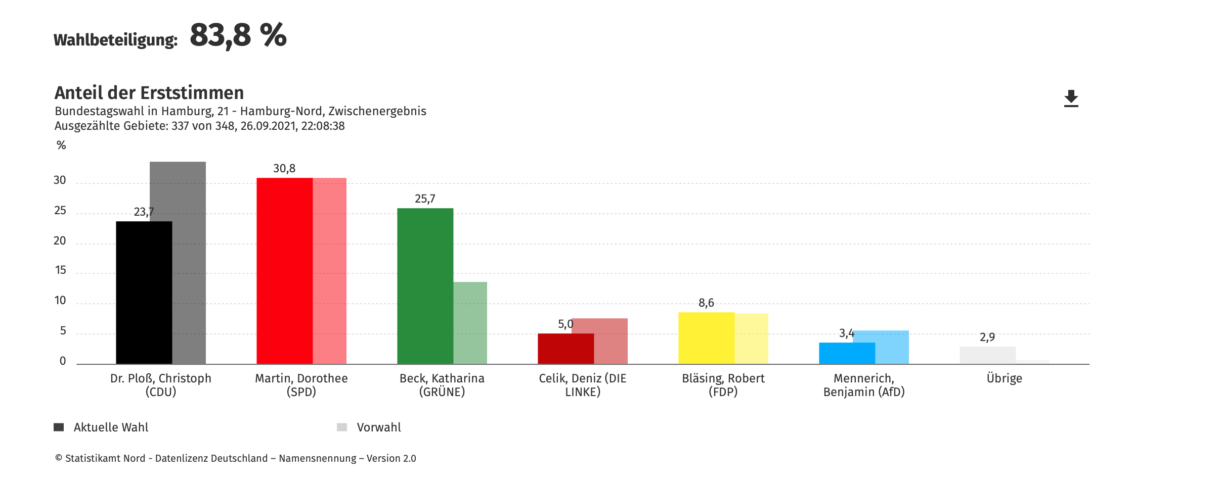 Die Hochrechnung für die Erststimmen im Wahlkreis Hamburg-Nord.